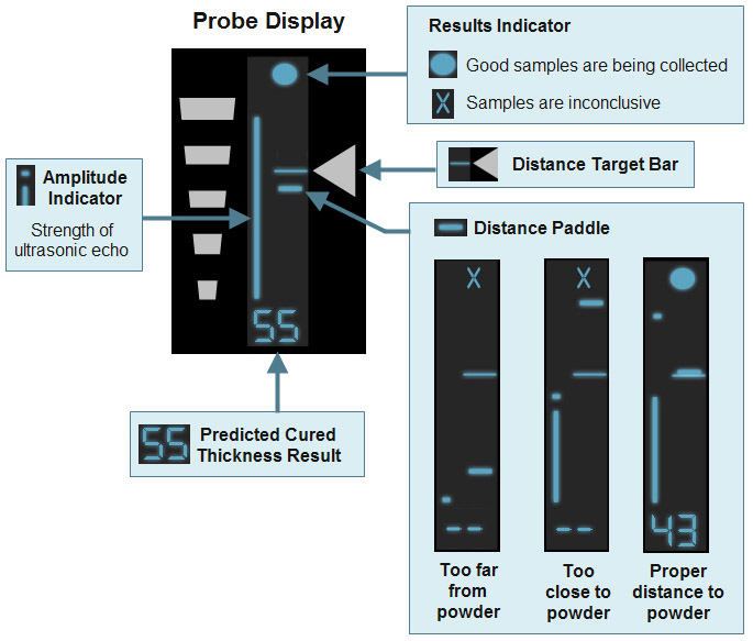 Overview of the probe display during the measurement process (button pressed)