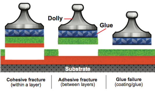 Cohesive and Adhesive Fracture Illustration