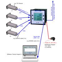 SC4-PM Output Signal Standard USB