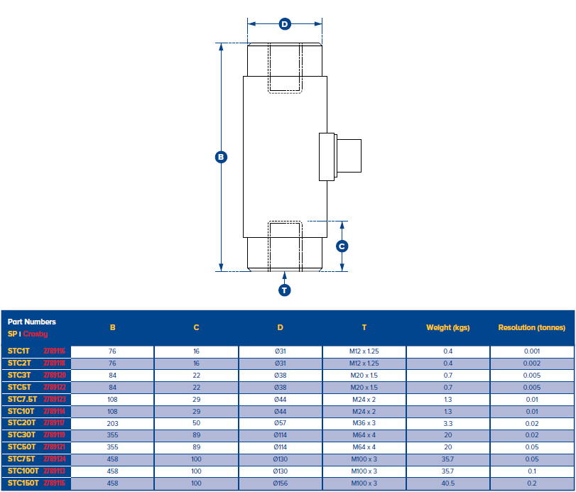 STC Tension and Compression Load Cell ranges